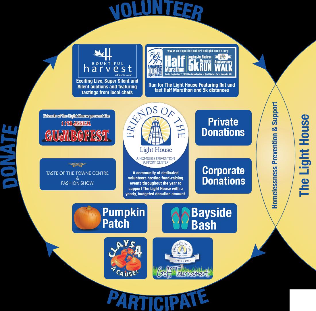 Friends of the Lighthouse Venn Diagram infograph